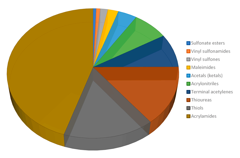 Distribution of fragments by their covalent warheads in the Covalent Fragment Library