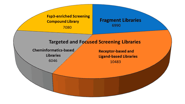 Distribution of compounds from the Pre-plated Diversity Sets between different types of screening compound libraries offered by Life Chemicals.