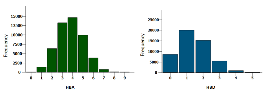 Compound distribution by the key parameters in the Pre-plated Diversity Sets.